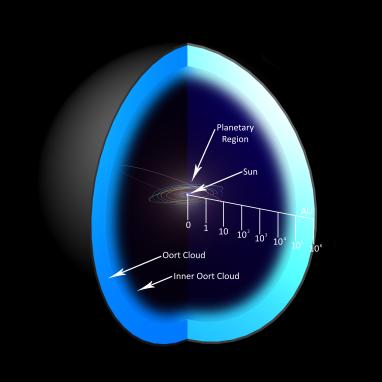 OortCloud